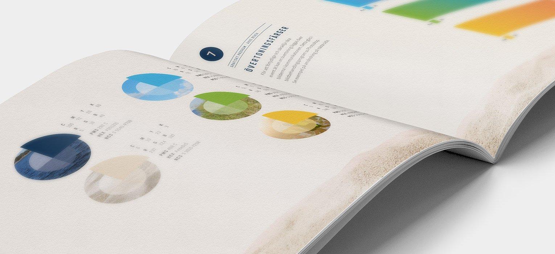 Åhus Beach - Grafisk profil